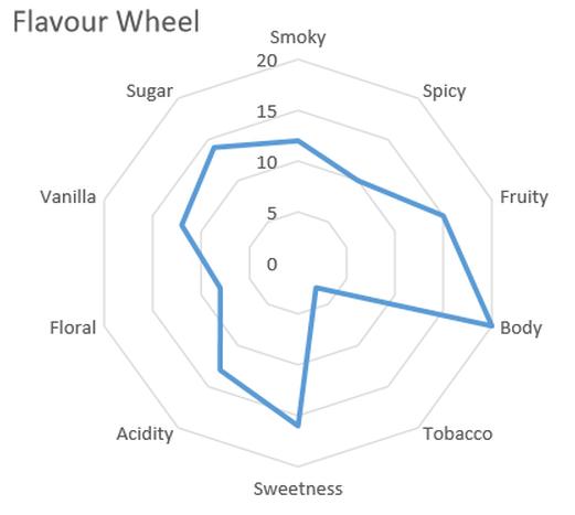Majestic Flavour Profile
